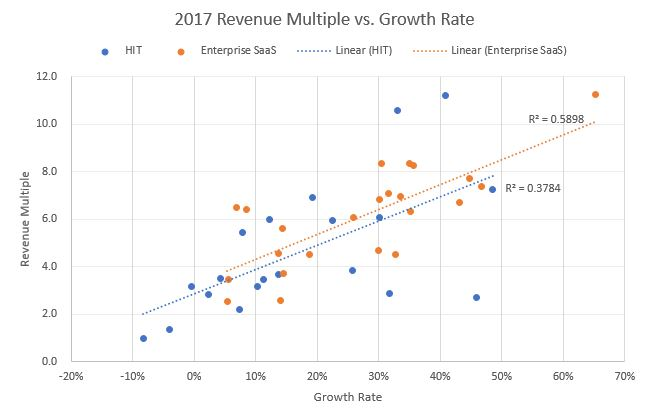 Healthcare growth partners valuations round 2 health it saas vs in the process of running our analysis we segmented the publicly traded health it universe into saas and non saas health it is an industry with a legacy ccuart Choice Image