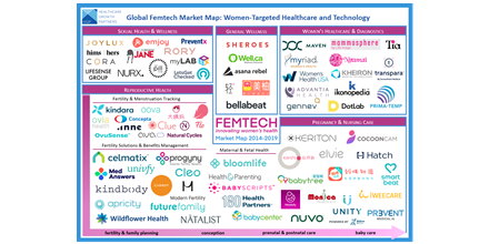 Investors are Falling in Love with Femtech