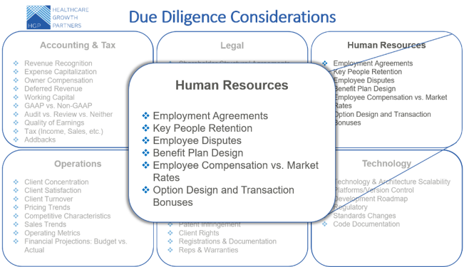 Prepare and Prevent Common Due Diligence Issues in Health IT Transactions: Human Resources Considerations (Part 3 of 6)